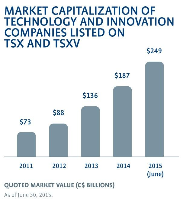 Bar Graph illustrating Market Capitalization of Technology and Innovation companies listed on TSX and TSXV.
