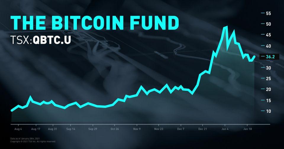 bitcoin tsx