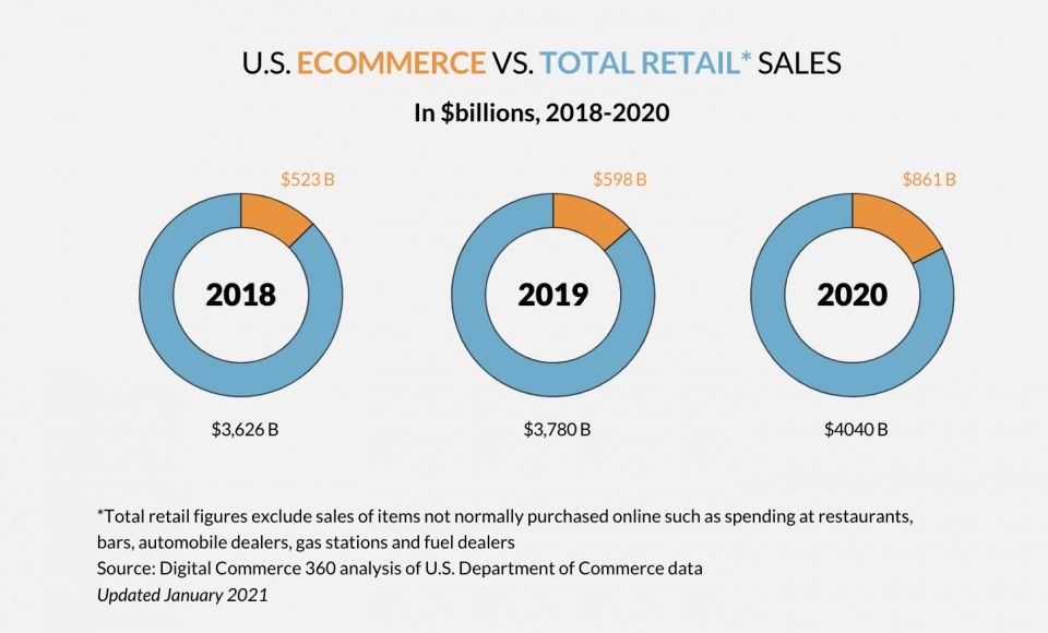 Pie charts showing 'U.S. Ecommerce Vs. Total Retail Sales'