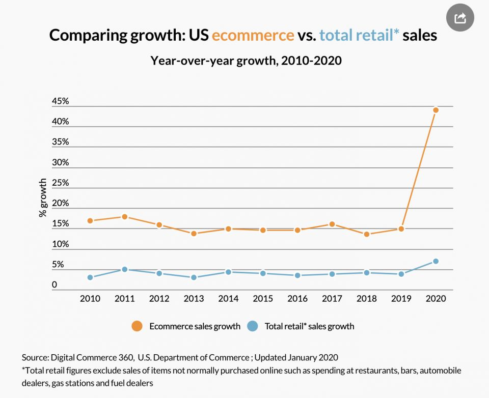 Chart showing 'Comparing growth: US ecommerce vs total retail sales. Year-over-year growth, 2010-2020'